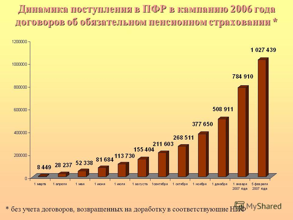 Динамика поступления в ПФР в кампанию 2006 года договоров об обязательном пенсионном страховании * * без учета договоров, возвращенных на доработку в соответствующие НПФ