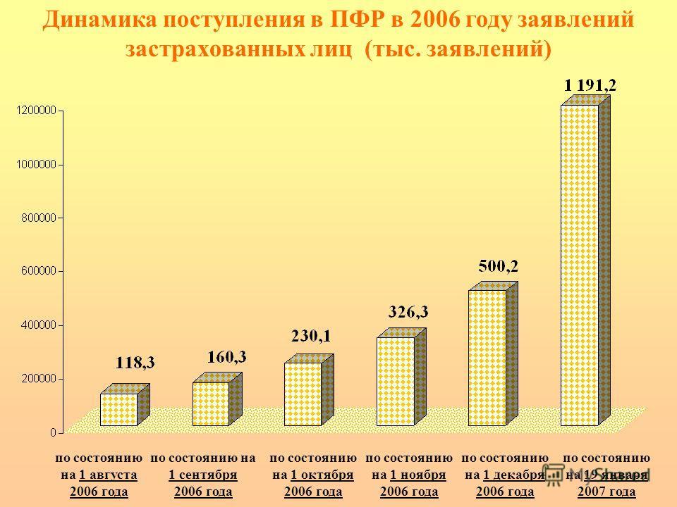 по состоянию на 1 сентября 2006 года по состоянию на 1 августа 2006 года Динамика поступления в ПФР в 2006 году заявлений застрахованных лиц (тыс. заявлений) по состоянию на 1 октября 2006 года по состоянию на 1 ноября 2006 года по состоянию на 1 дек