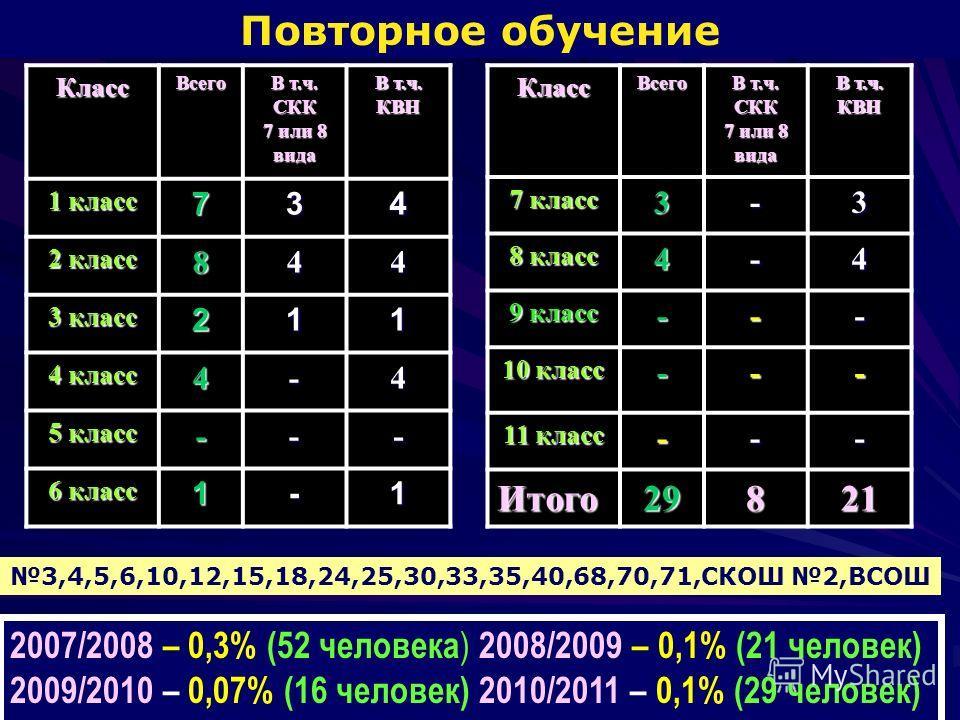 Повторное обучениеКлассВсего В т.ч. СКК 7 или 8 вида В т.ч. КВН 1 класс 734 2 класс 844 3 класс 211 4 класс 4-4 5 класс --- 6 класс 1-1 3,4,5,6,10,12,15,18,24,25,30,33,35,40,68,70,71,СКОШ 2,ВСОШ 2007/2008 – 0,3% (52 человека ) 2008/2009 – 0,1% (21 че