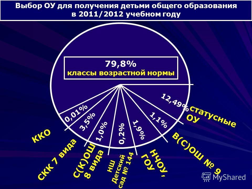 Выбор ОУ для получения детьми общего образования в 2011/2012 учебном году 79,8% классы возрастной нормы ККО СКК 7 вида С(К)ОШ 8 вида НШ Детский сад 144 НЧОУ, ГОУ В(С)ОШ 9 статусные ОУ 12,49% 1,1% 1,9% 0,2% 1,0% 3,5% 0,01%