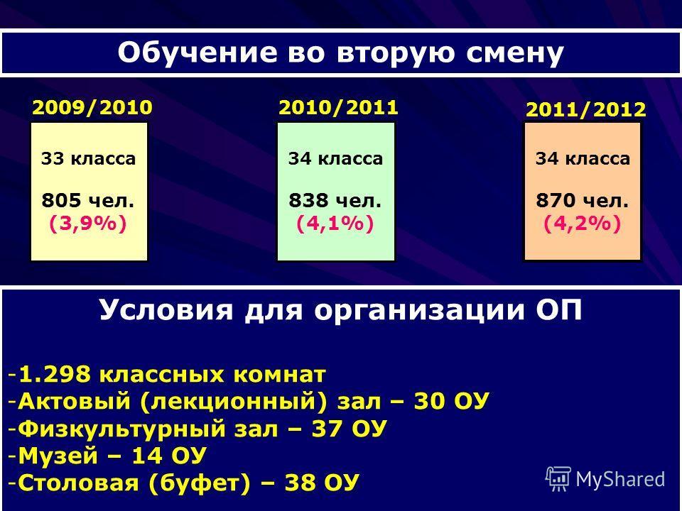 Обучение во вторую смену 34 класса 870 чел. (4,2%) 2011/2012 Условия для организации ОП -1.298 классных комнат -Актовый (лекционный) зал – 30 ОУ -Физкультурный зал – 37 ОУ -Музей – 14 ОУ -Столовая (буфет) – 38 ОУ 34 класса 838 чел. (4,1%) 2010/2011 3