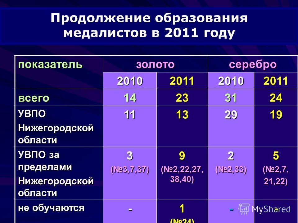 Продолжение образования медалистов в 2011 году показательзолотосеребро 2010201120102011 всего14233124 УВПО Нижегородской области 11132919 УВПО за пределами Нижегородской области 3(3,7,37)9 (2,22,27, 38,40) 2(2,33)5(2,7,21,22) не обучаются -1(24)--