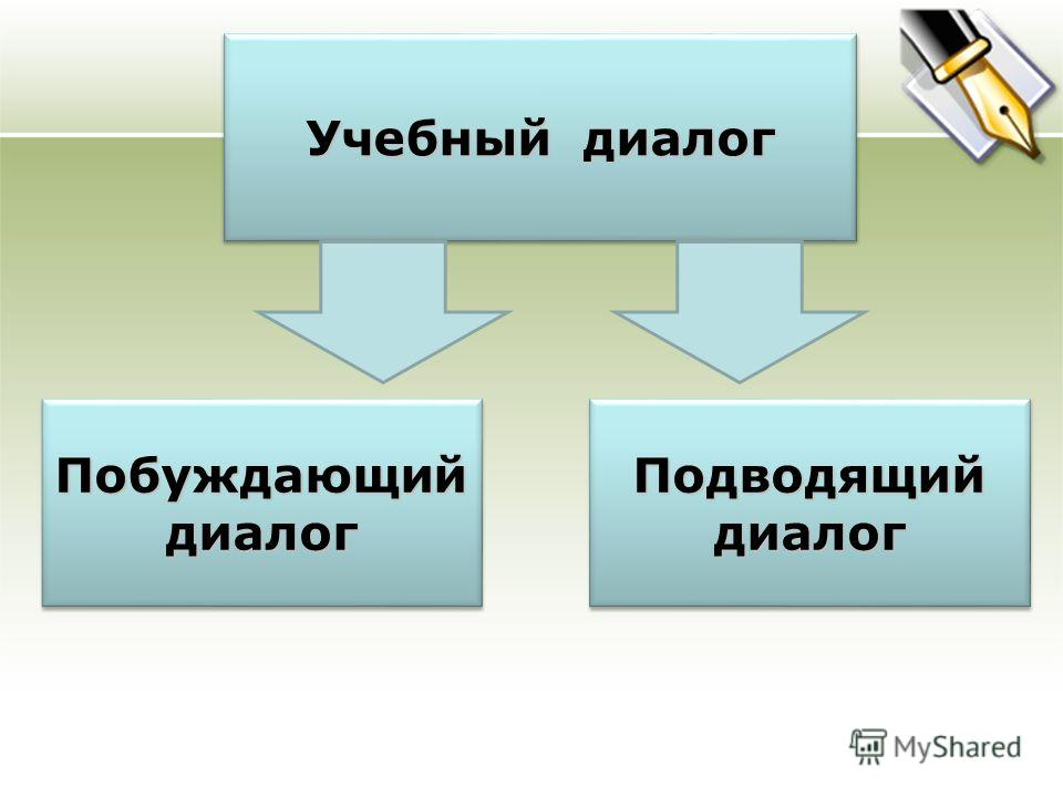 Учебный диалог Побуждающий диалог Подводящий диалог