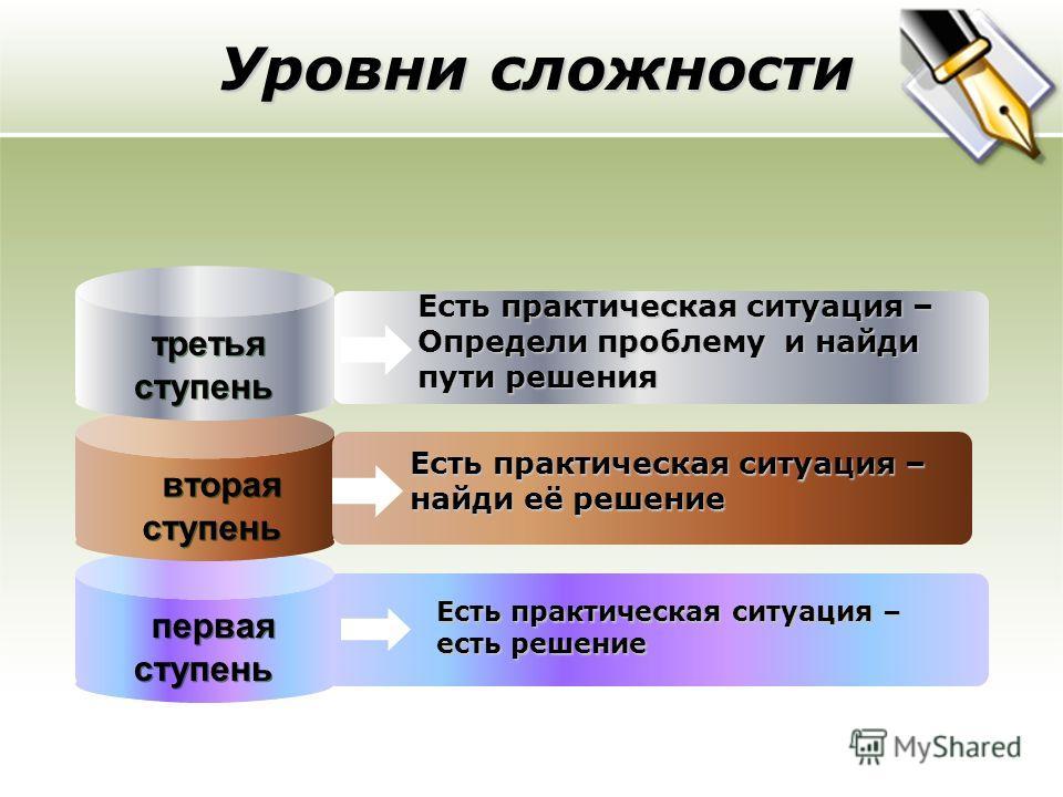 Уровни сложности первая ступень Есть практическая ситуация – есть решение вторая ступень Есть практическая ситуация – найди её решение третья ступень Есть практическая ситуация – Определи проблему и найди пути решения