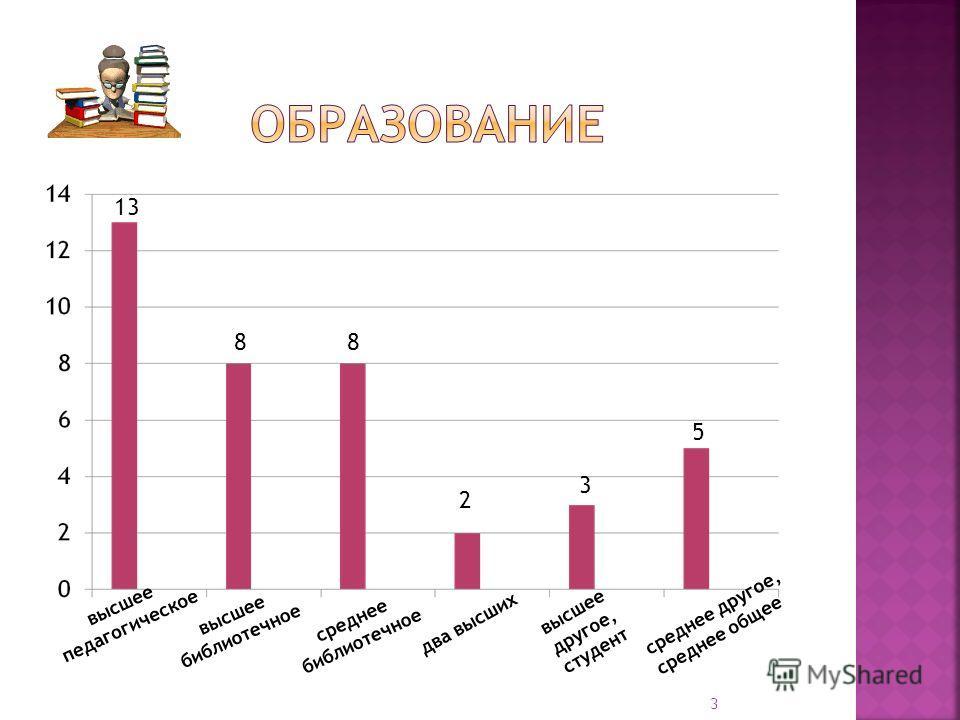 высшее педагогическое высшее библиотечное среднее библиотечное два высших высшее другое, студент среднее другое, среднее общее 13 8 8 2 3 5 3
