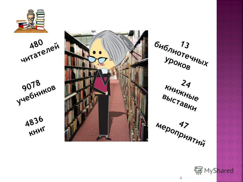 480 читателей 9078 учебников 4836 книг 13 библиотечных уроков 24 книжные выставки 47 мероприятий 4