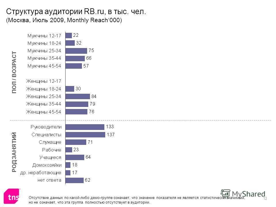 12 Структура аудитории RB.ru, в тыс. чел. (Москва, Июль 2009, Monthly Reach000) ПОЛ / ВОЗРАСТ РОД ЗАНЯТИЙ Отсутствие данных по какой-либо демо-группе означает, что значение показателя не является статистически значимым, но не означает, что эта группа