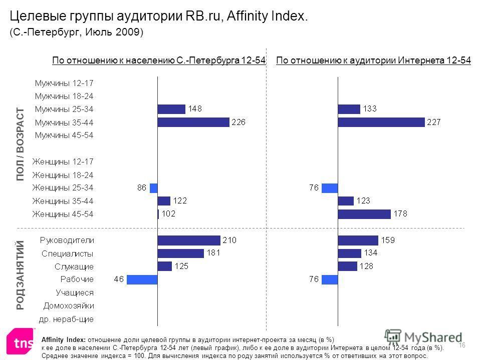 16 Целевые группы аудитории RB.ru, Affinity Index. (С.-Петербург, Июль 2009) Affinity Index: отношение доли целевой группы в аудитории интернет-проекта за месяц (в %) к ее доле в населении С.-Петербурга 12-54 лет (левый график), либо к ее доле в ауди
