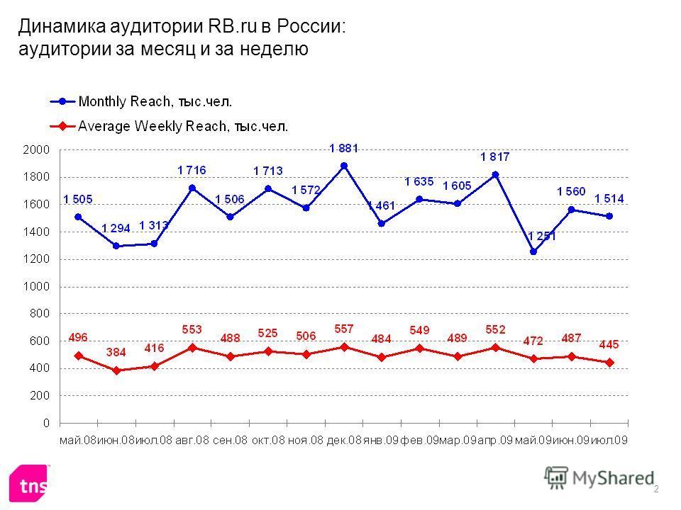 2 Динамика аудитории RB.ru в России: аудитории за месяц и за неделю