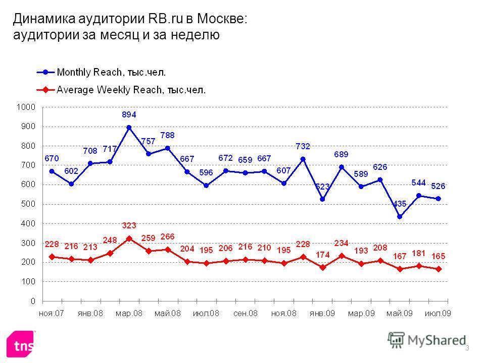 3 Динамика аудитории RB.ru в Москве: аудитории за месяц и за неделю