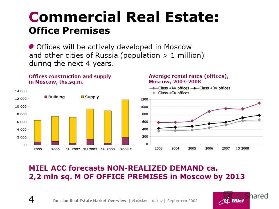 Russian Real Estate Market Overview | Vladislav Lutskov | September 2008 Практика стиля / И. О. Фамилия Commercial Real Estate: Office Premises Offices construction and supply in Moscow, ths.sq.m. Average rental rates (offices), Moscow, 2003-2008 Off