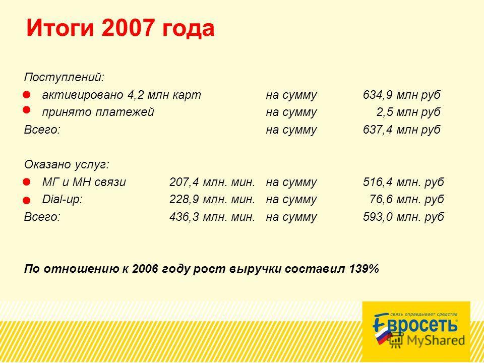 Итоги 2007 года Поступлений: активировано 4,2 млн карт на сумму 634,9 млн руб принято платежей на сумму 2,5 млн руб Всего:на сумму 637,4 млн руб Оказано услуг: МГ и МН связи207,4 млн. мин.на сумму516,4 млн. руб Dial-up: 228,9 млн. мин.на сумму 76,6 м