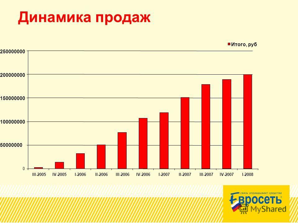 Динамика продаж 0 50000000 100000000 150000000 200000000 250000000 III-2005IV-2005I-2006II-2006III-2006IV-2006I-2007II-2007III-2007IV-2007I-2008 Итого, руб