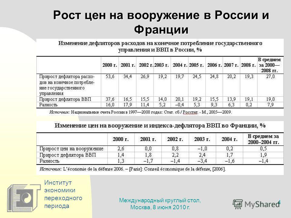 Международный круглый стол, Москва, 8 июня 2010 г. 4 Институт экономики переходного периода Рост цен на вооружение в России и Франции