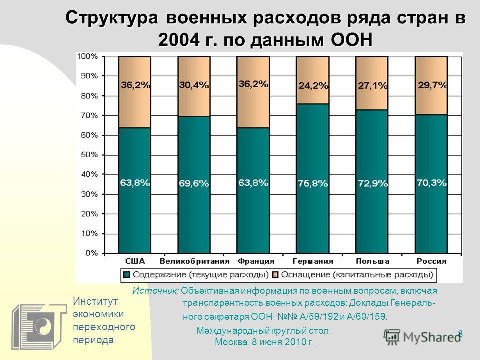 Международный круглый стол, Москва, 8 июня 2010 г. 8 Институт экономики переходного периода Структура военных расходов ряда стран в 2004 г. по данным ООН Источник: Объективная информация по военным вопросам, включая транспарентность военных расходов: