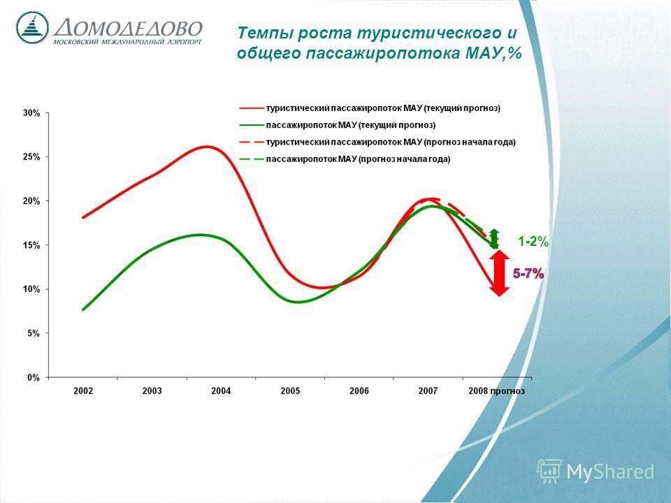 Темпы роста туристического и общего пассажиропотока МАУ,% 1-2%