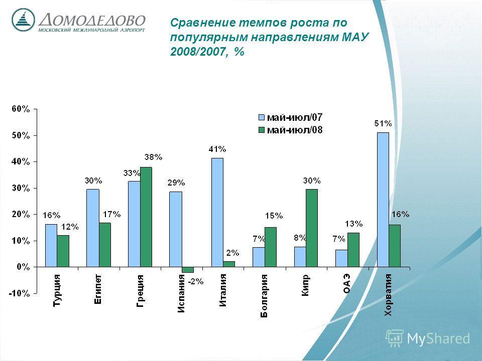 Сравнение темпов роста по популярным направлениям МАУ 2008/2007, %