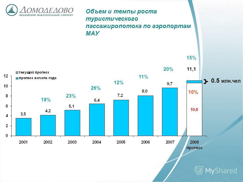 Объем и темпы роста туристического пассажиропотока по аэропортам МАУ 0.5 млн.чел 11,1 18% 23% 26% 12% 11% 20% 10% 15%