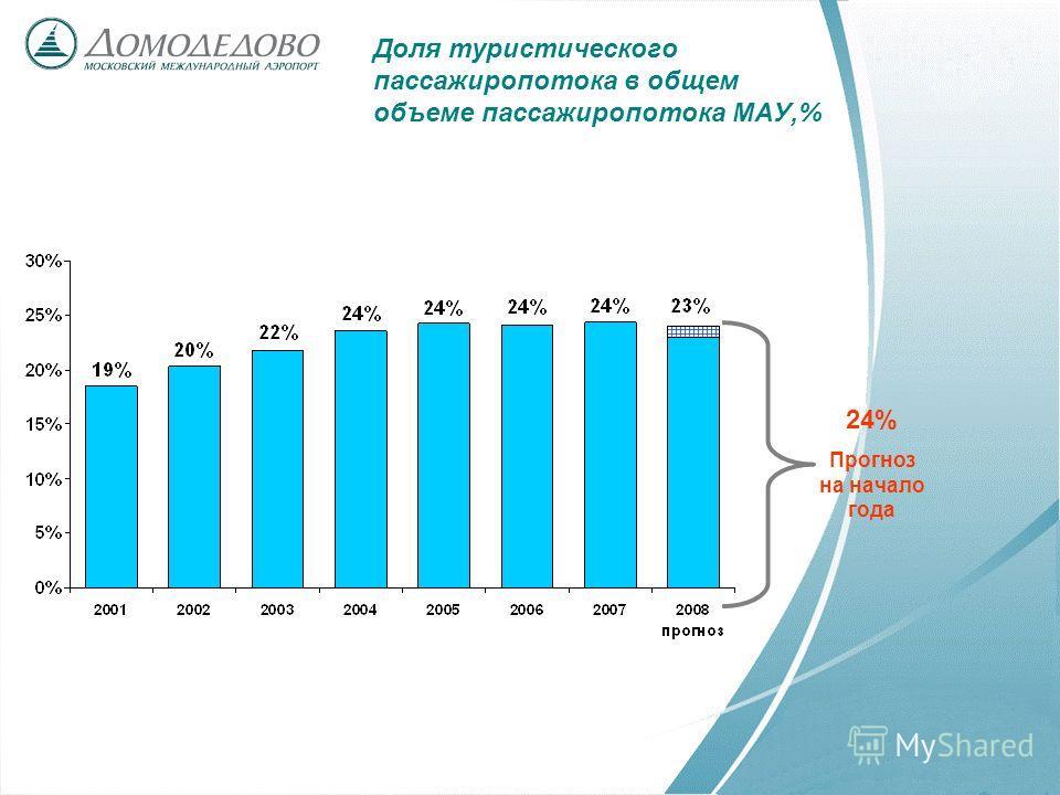 Доля туристического пассажиропотока в общем объеме пассажиропотока МАУ,% 24% Прогноз на начало года