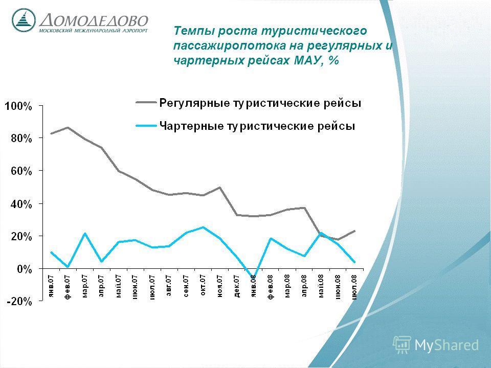 Темпы роста туристического пассажиропотока на регулярных и чартерных рейсах МАУ, %