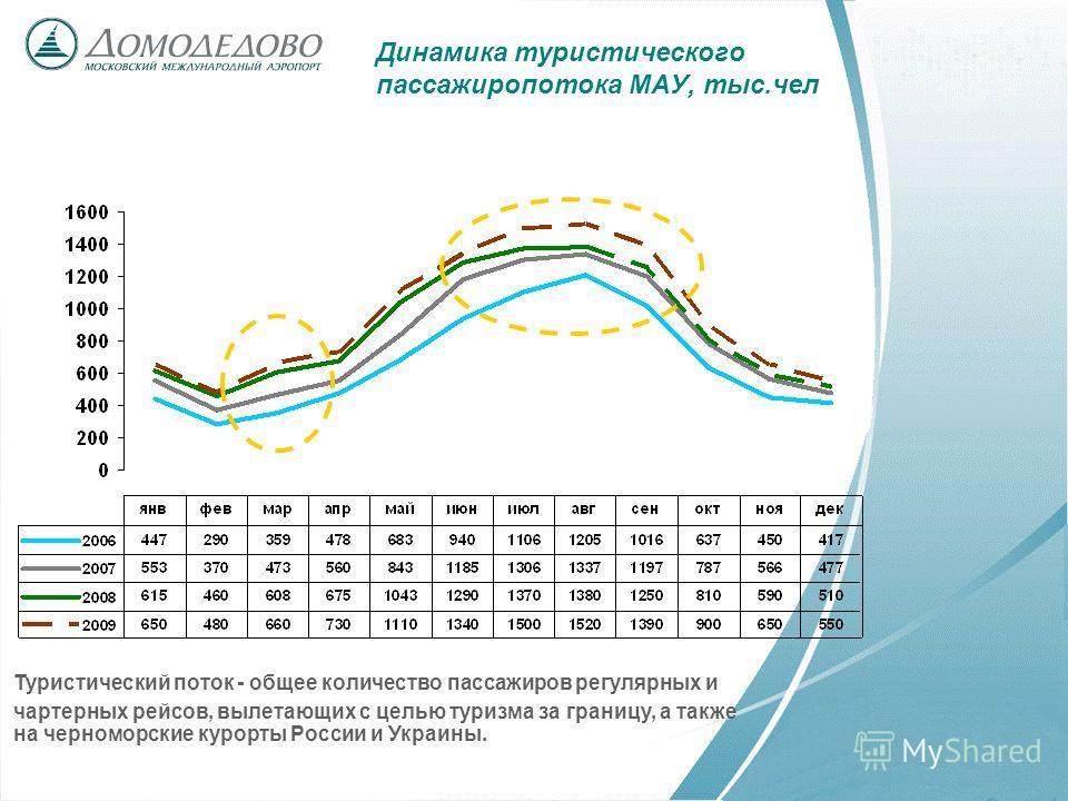 Динамика туристического пассажиропотока МАУ, тыс.чел Туристический поток - общее количество пассажиров регулярных и чартерных рейсов, вылетающих с целью туризма за границу, а также на черноморские курорты России и Украины.