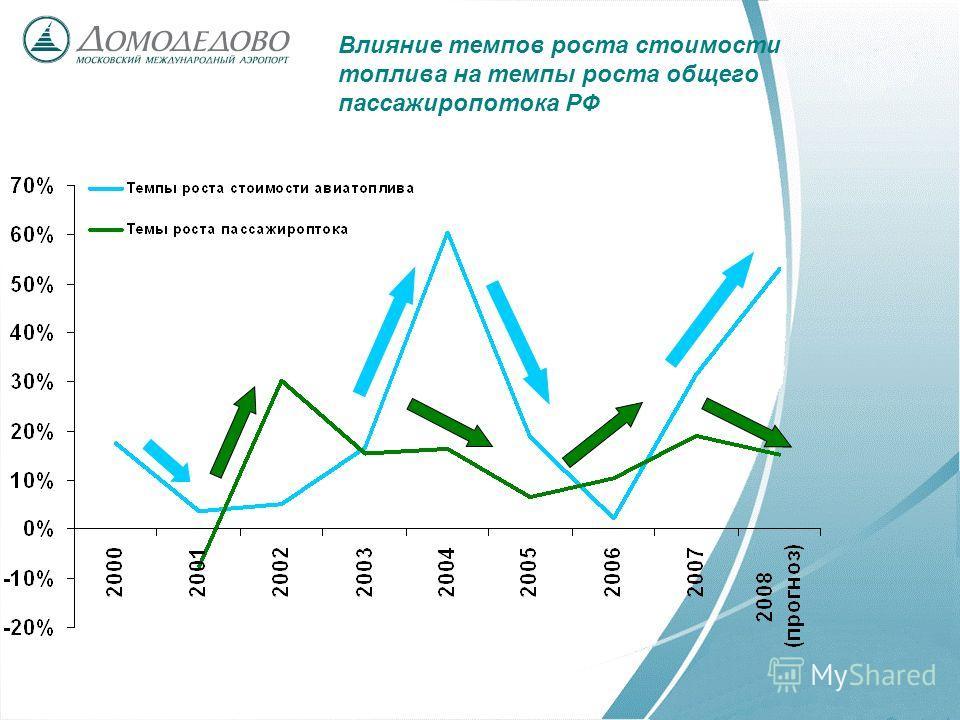 Влияние темпов роста стоимости топлива на темпы роста общего пассажиропотока РФ