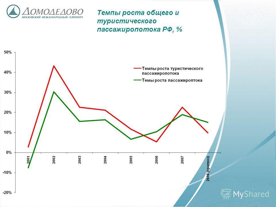 Темпы роста общего и туристического пассажиропотока РФ, %
