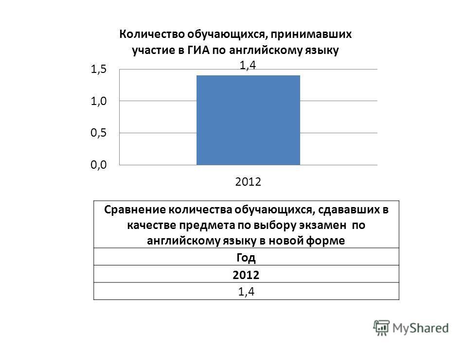 Сравнение количества обучающихся, сдававших в качестве предмета по выбору экзамен по английскому языку в новой форме Год 2012 1,4