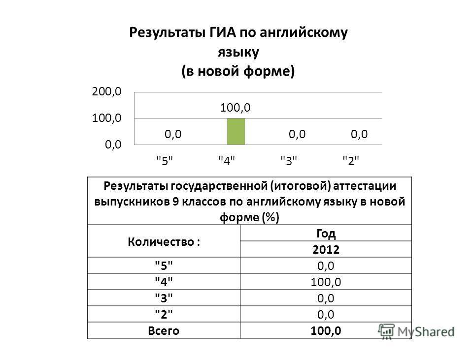 Результаты государственной (итоговой) аттестации выпускников 9 классов по английскому языку в новой форме (%) Количество : Год 2012 50,0 4100,0 30,0 20,0 Всего100,0