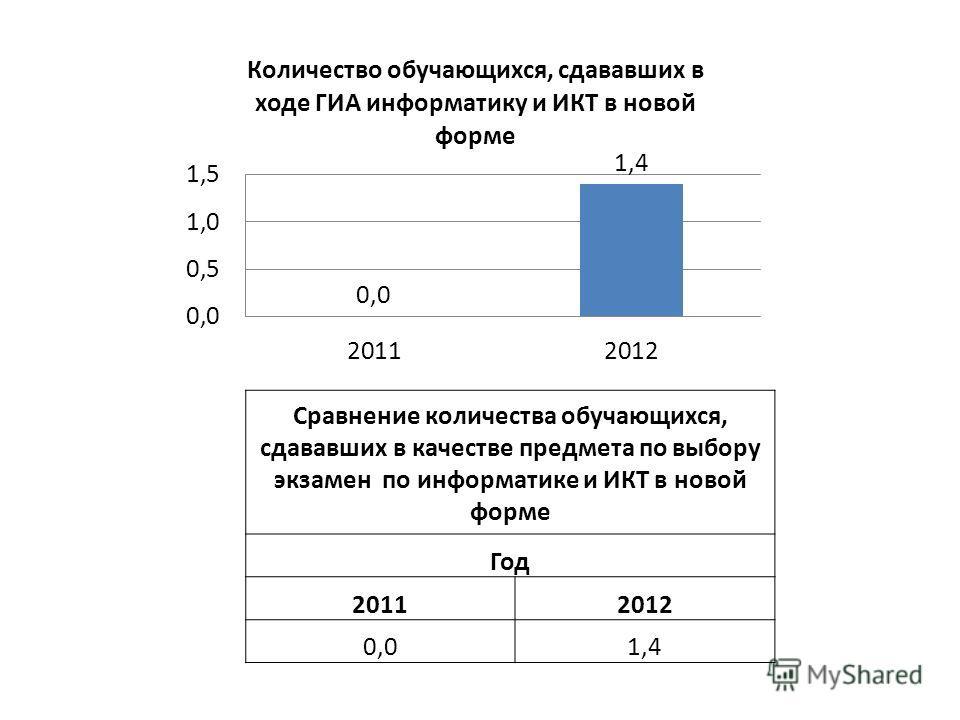 Сравнение количества обучающихся, сдававших в качестве предмета по выбору экзамен по информатике и ИКТ в новой форме Год 20112012 0,01,4