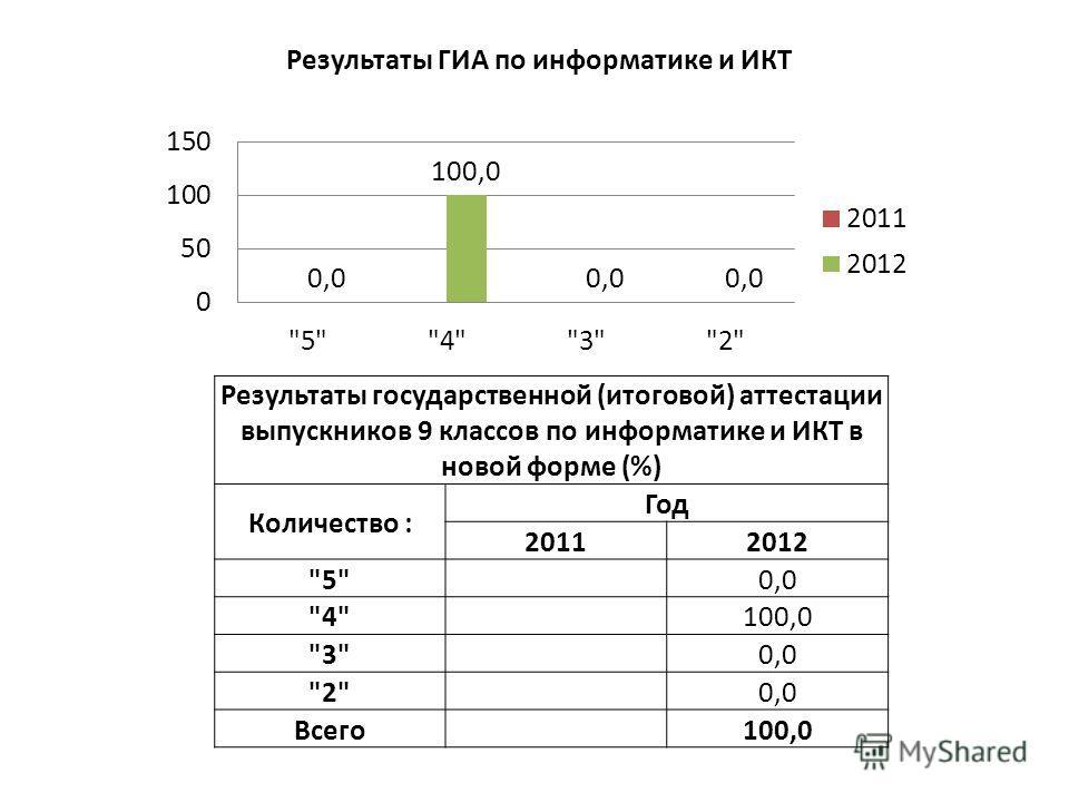 Результаты государственной (итоговой) аттестации выпускников 9 классов по информатике и ИКТ в новой форме (%) Количество : Год 20112012 5 0,0 4 100,0 3 0,0 2 0,0 Всего 100,0
