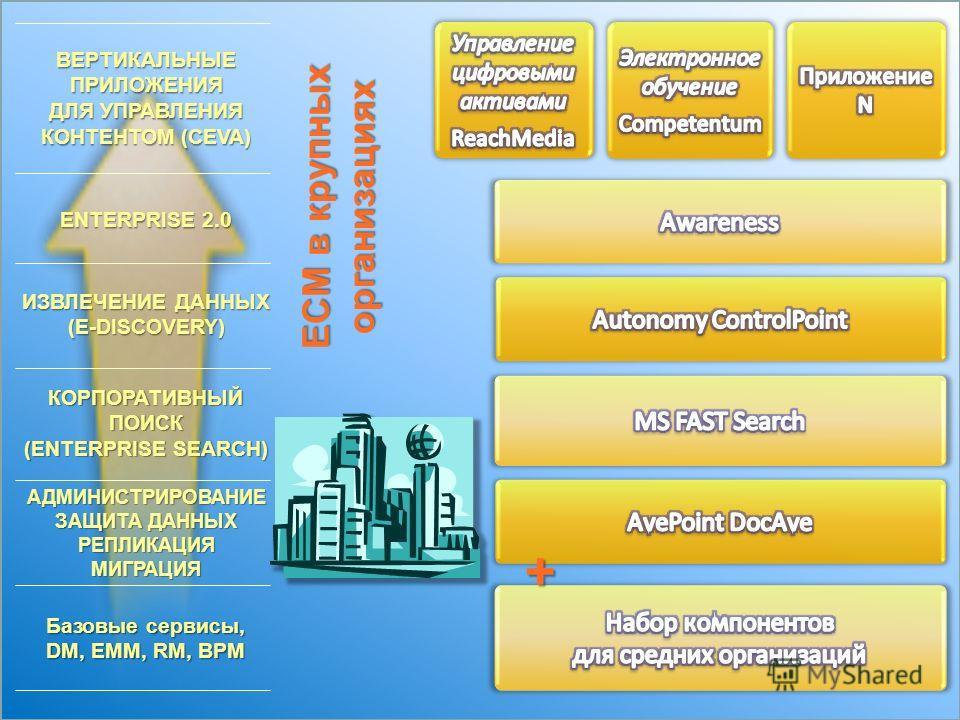 ECM в крупных организациях Базовые сервисы, DM, EMM, RM, BPM АДМИНИСТРИРОВАНИЕ ЗАЩИТА ДАННЫХ РЕПЛИКАЦИЯ МИГРАЦИЯ КОРПОРАТИВНЫЙ ПОИСК (ENTERPRISE SEARCH) ИЗВЛЕЧЕНИЕ ДАННЫХ (E-DISCOVERY) ENTERPRISE 2.0 ВЕРТИКАЛЬНЫЕ ПРИЛОЖЕНИЯ ДЛЯ УПРАВЛЕНИЯ КОНТЕНТОМ (