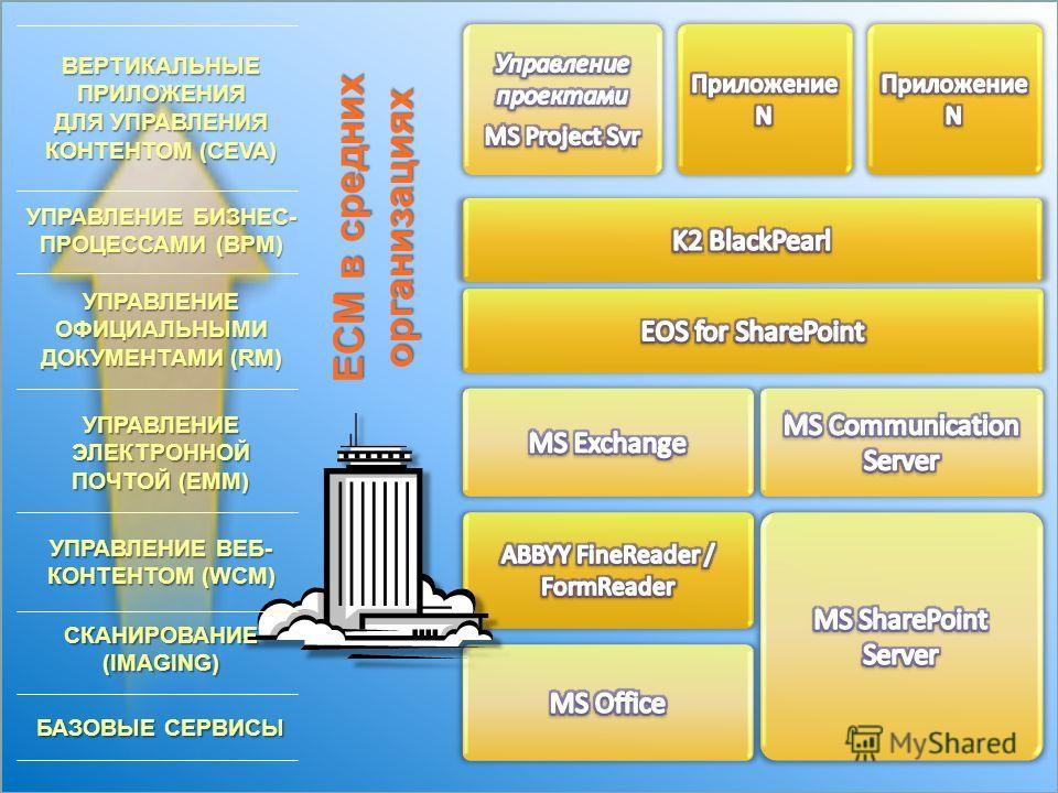 ECM в средних организациях БАЗОВЫЕ СЕРВИСЫ УПРАВЛЕНИЕ ВЕБ- КОНТЕНТОМ (WСM) УПРАВЛЕНИЕ ЭЛЕКТРОННОЙ ПОЧТОЙ (EMM) УПРАВЛЕНИЕ ОФИЦИАЛЬНЫМИ ДОКУМЕНТАМИ (RM) УПРАВЛЕНИЕ БИЗНЕС- ПРОЦЕССАМИ (BPM) ВЕРТИКАЛЬНЫЕ ПРИЛОЖЕНИЯ ДЛЯ УПРАВЛЕНИЯ КОНТЕНТОМ (CEVA) СКАНИР