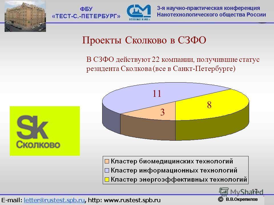 17 Проекты Сколково в СЗФО В СЗФО действуют 22 компании, получившие статус резидента Сколкова (все в Санкт-Петербурге) 11 3 8