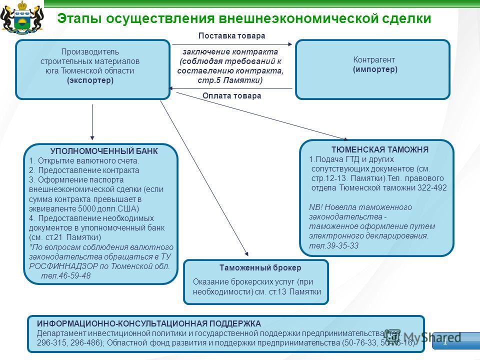 1 Этапы осуществления внешнеэкономической сделки Производитель строительных материалов юга Тюменской области (экспортер) Контрагент (импортер) Контрагент (импортер) УПОЛНОМОЧЕННЫЙ БАНК 1. Открытие валютного счета. 2. Предоставление контракта 3. Оформ