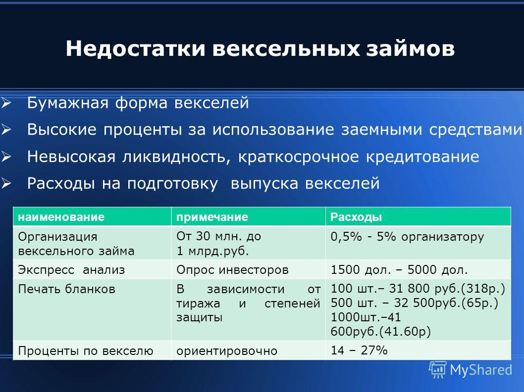 Недостатки вексельных займов Бумажная форма векселей Высокие проценты за использование заемными средствами Невысокая ликвидность, краткосрочное кредитование Расходы на подготовку выпуска векселей наименованиепримечаниеРасходы Организация вексельного