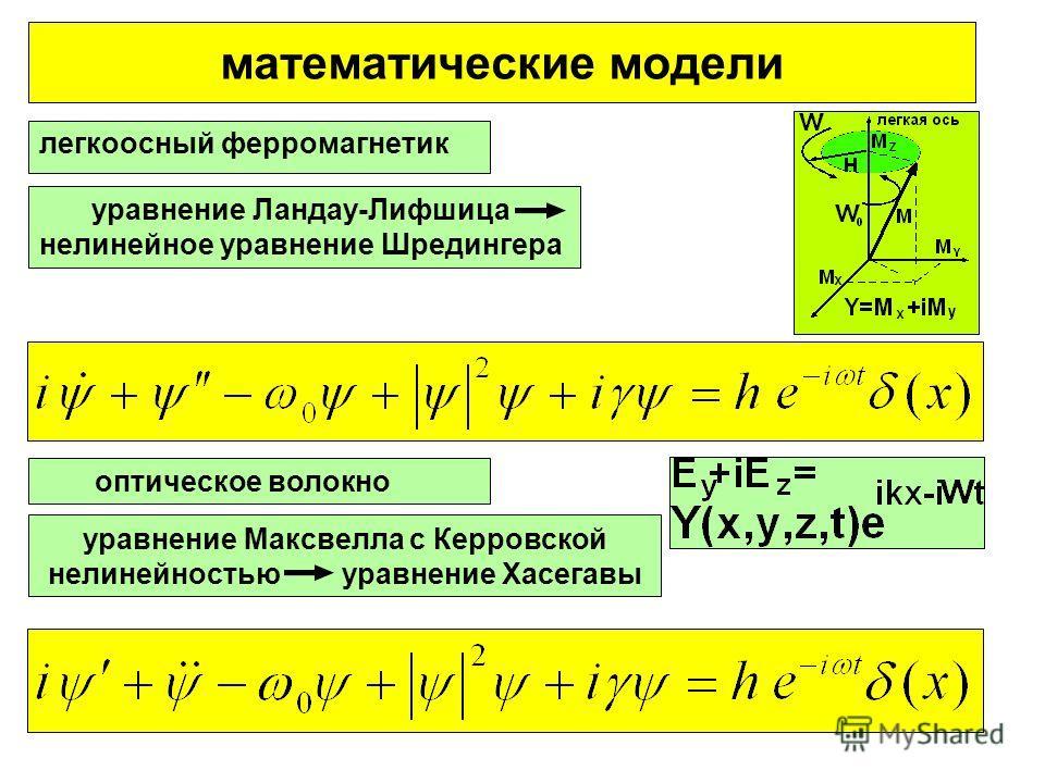 математические модели легкоосный ферромагнетик оптическое волокно уравнение Ландау-Лифшица нелинейное уравнение Шредингера уравнение Максвелла с Керровской нелинейностью уравнение Хасегавы