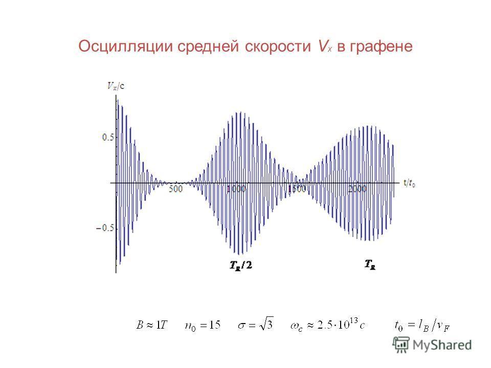 Осцилляции средней скорости V x в графене