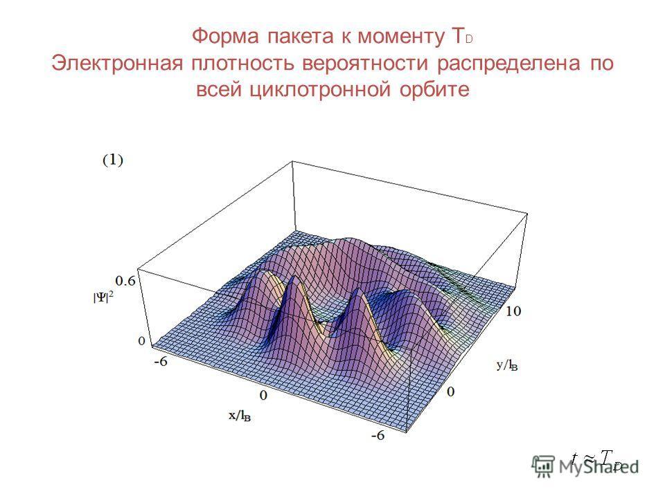 Форма пакета к моменту T D Электронная плотность вероятности распределена по всей циклотронной орбите