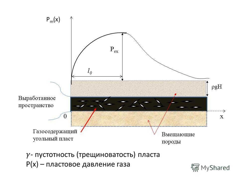 P m (x) P ex l0l0 ρgH 0x Выработанное пространство Газосодержащий угольный пласт Вмещающие породы