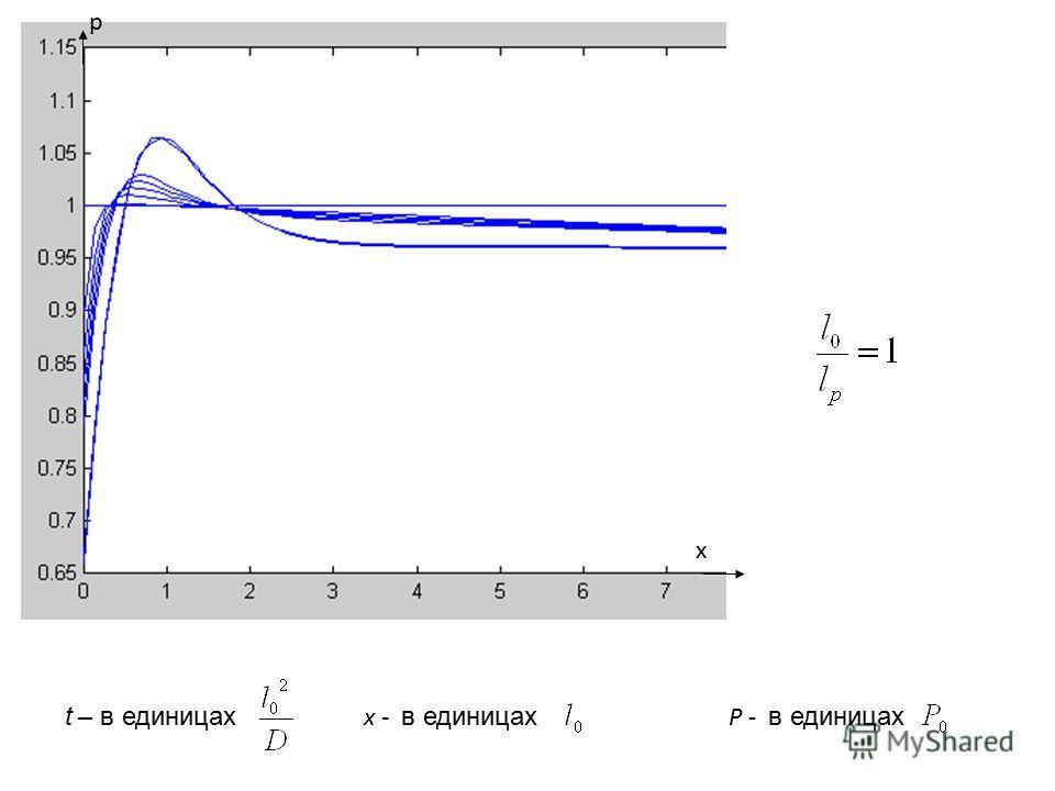 p x t – в единицах x - в единицах P - в единицах