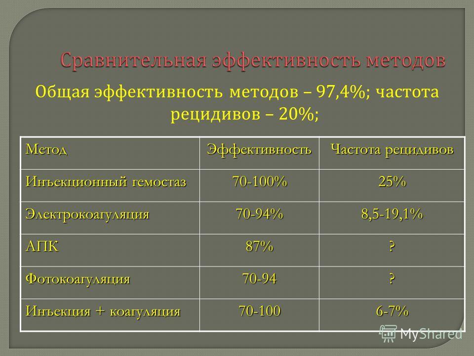 Общая эффективность методов – 97,4%; частота рецидивов – 20%;МетодЭффективность Частота рецидивов Инъекционный гемостаз 70-100%25% Электрокоагуляция70-94%8,5-19,1% АПК87%? Фотокоагуляция70-94? Инъекция + коагуляция 70-1006-7%