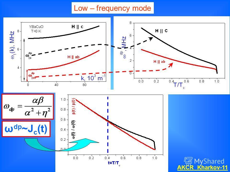 Low – frequency mode ω dp ~J c (t) AKCR Kharkov-11