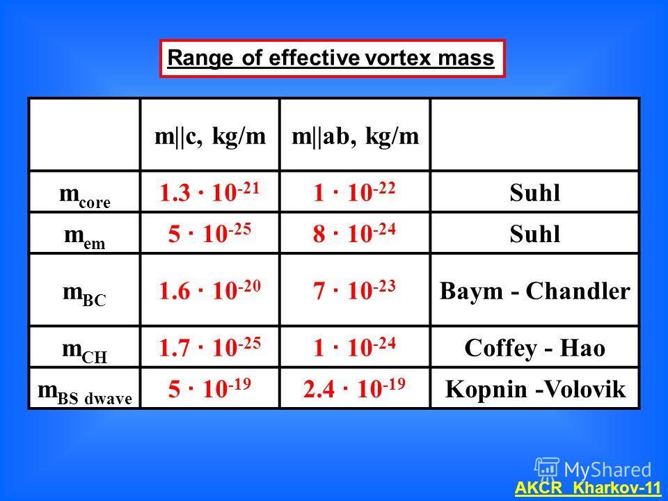 m||c, kg/mm||ab, kg/m m core 1.3 · 10 -21 1 · 10 -22 Suhl m em 5 · 10 -25 8 · 10 -24 Suhl m BC 1.6 · 10 -20 7 · 10 -23 Baym - Chandler m CH 1.7 · 10 -25 1 · 10 -24 Coffey - Hao m BS dwave 5 · 10 -19 2.4 · 10 -19 Kopnin -Volovik Range of effective vor