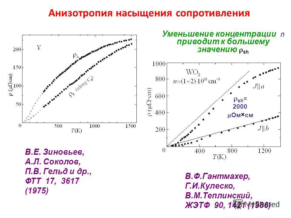 Анизотропия насыщения сопротивления В.Ф.Гантмахер, Г.И.Кулеско, В.М.Теплинский, ЖЭТФ 90, 1421 (1986) В.Е. Зиновьев, А.Л. Соколов, П.В. Гельд и др., ФТТ 17, 3617 (1975) Уменьшение концентрации n приводит к большему значению sh sh = 2000 Ом см