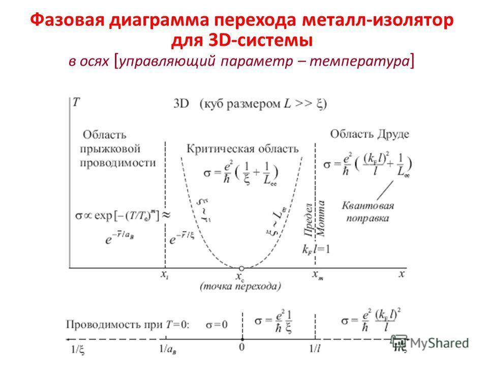 Фазовая диаграмма перехода металл-изолятор для 3D-системы в осях [ управляющий параметр – температура ]