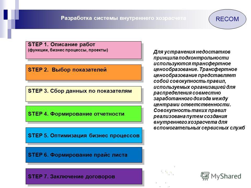RECOM Разработка системы внутреннего хозрасчета STEP 1. Описание работ (функции, бизнес процессы, проекты) STEP 1. Описание работ (функции, бизнес процессы, проекты) STEP 2. Выбор показателей STEP 3. Сбор данных по показателям STEP 4. Формирование от