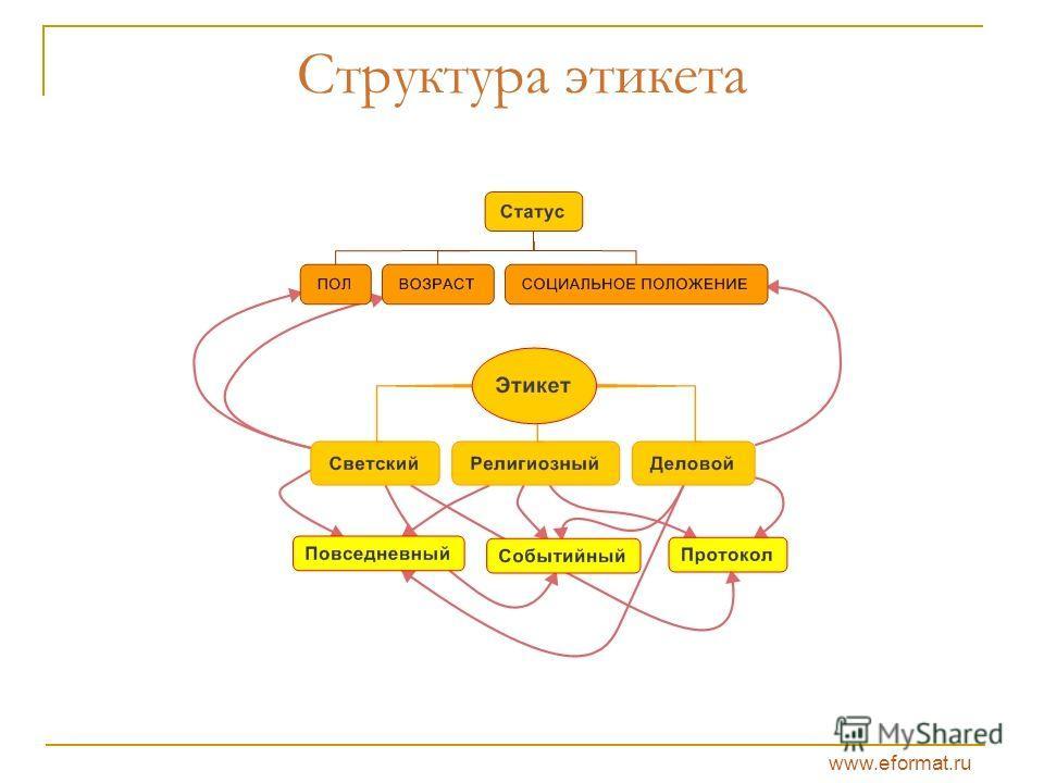 www.eformat.ru Структура этикета