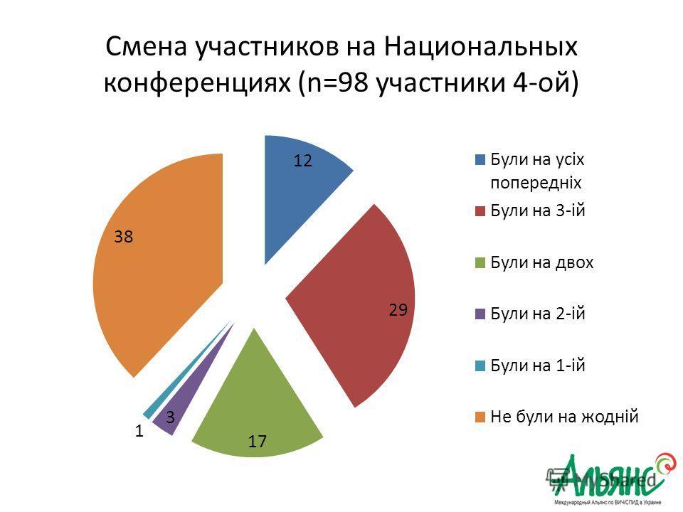 Смена участников на Национальных конференциях (n=98 участники 4-ой)