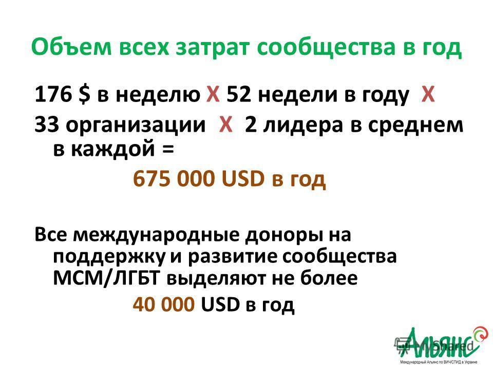 Объем всех затрат сообщества в год 176 $ в неделю Х 52 недели в году Х 33 организации Х 2 лидера в среднем в каждой = 675 000 USD в год Все международные доноры на поддержку и развитие сообщества МСМ/ЛГБТ выделяют не более 40 000 USD в год